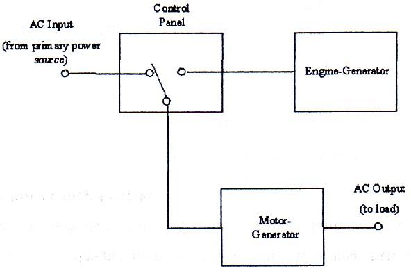 Bagirgiono abdil ber diagram blok sistem ups rotary sederhana ccuart Gallery