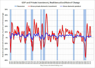 GDP and Investment real annualized change