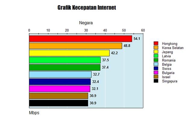 Negara  dengan Kecepatan Internet Tertinggi di Dunia