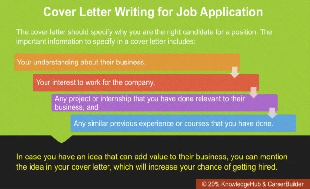 Cover Letter Writing for Job Application
