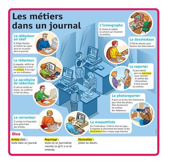 http://www.lepetitquotidien.fr/fiche-expose/divers-pour-en-savoir-plus-les-metiers/les-m-tiers-dans-un-journal-f1086