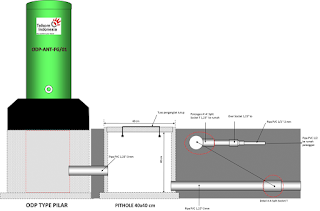 Fungsi ODP Fiber Optik Materi SMK