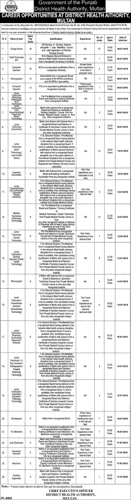 Jobs In Health Department Govt Of Punjab [ Multan] June 2018 Via NTS