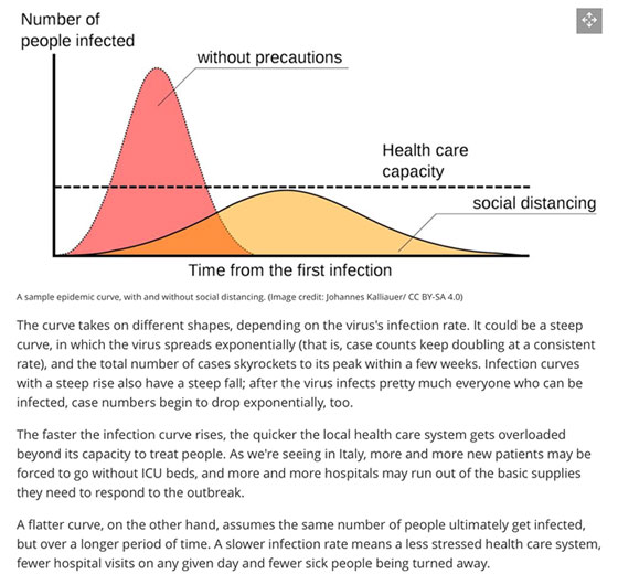 Social distancing alone, flattens the curve, but doesn't cut number of infections (Source: www.livescience.com)