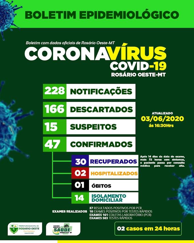 Rosário Oeste registrou 47 casos confirmados e 1 óbito por covid19 nesta quarta-feira (03/06)