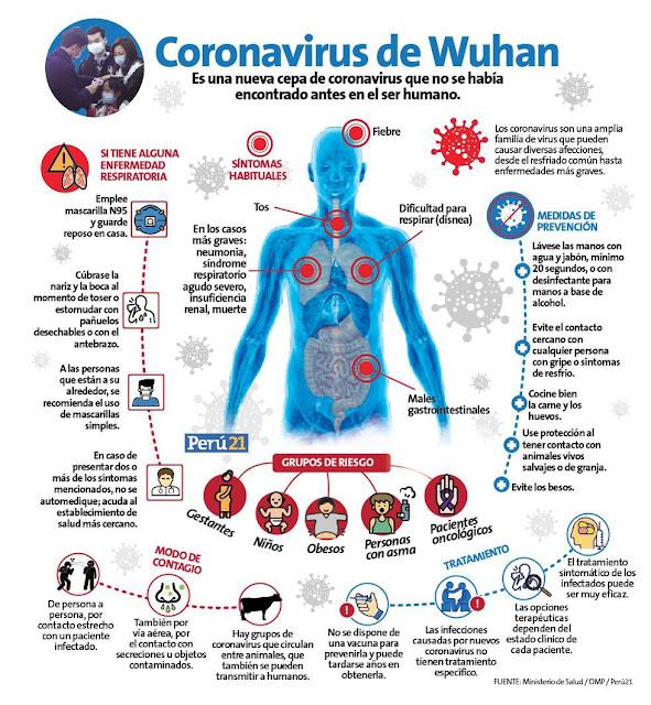 Coronavirus Perú Minsa