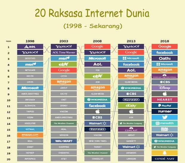 Internet telah menjadi bagian dari kehidupan sehari 20 Raksasa Internet Dunia yang Merajai Web (1998 - Sekarang)