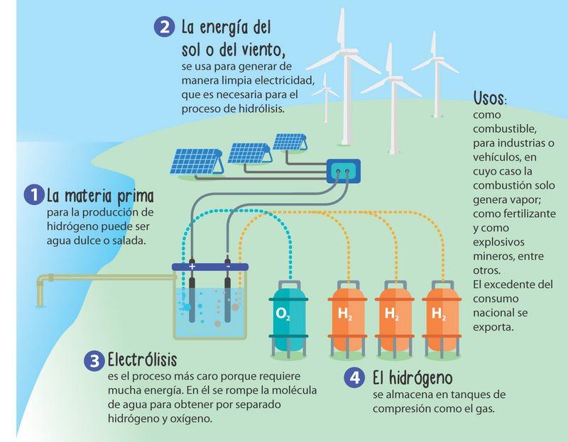 Chile tiene el costo de producción del hidrógeno verde más barato en el mundo