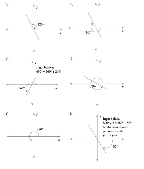 kunci jawaban matematika kelas 10 halaman 127, 128 uji kompetensi 4.1