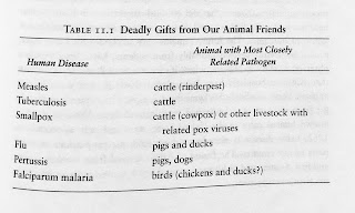 Page 207. Table 11.1. Deadly Gifts from Our Animal Friends. Jared Diamond. Guns, Germs, and Steel. All tables and figures.