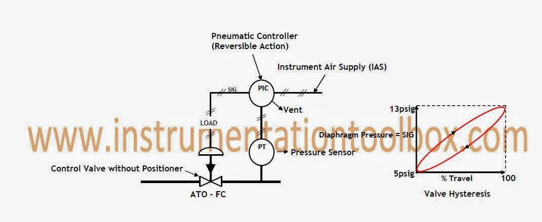 Control+Valve+Positioner basics of control valve positioners ~ learning instrumentation and