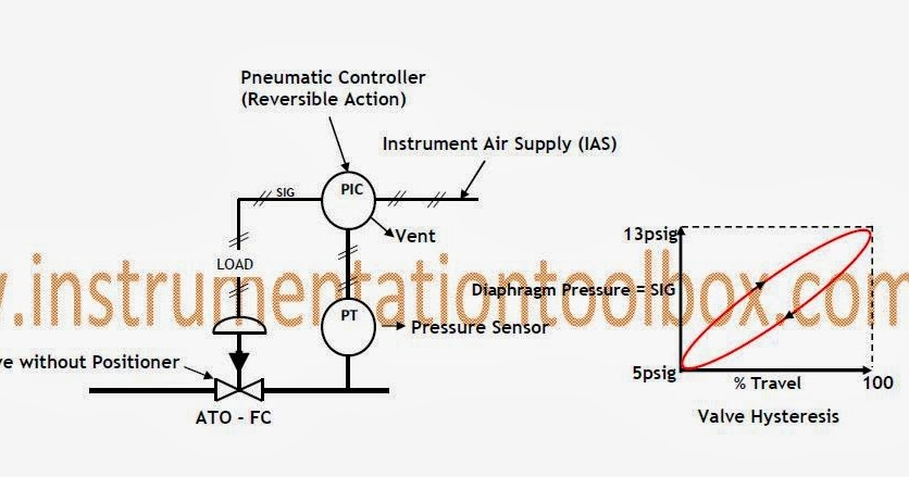 Basics of Control Valve Positioners ~ Learning Instrumentation And Control Engineering