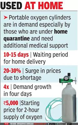 oxygen price in india