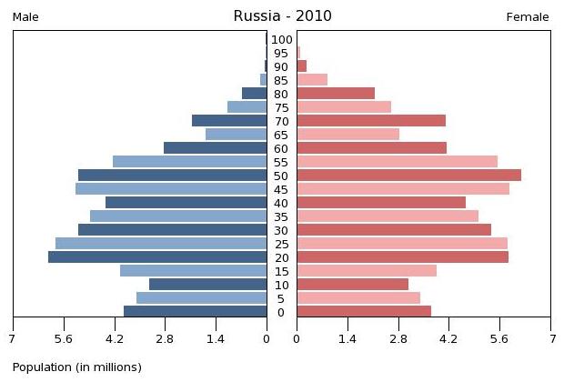 Durchschnittsalter Russland