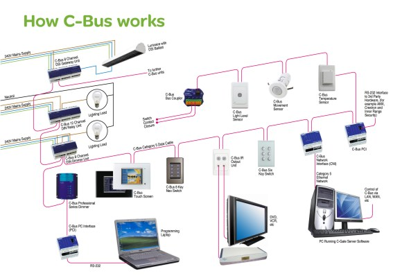 c bus smart wiring smart wiring diagrams u2022 rh emgsolutions co Bluebird Bus Wiring Diagrams Wire Harness for VW Bus