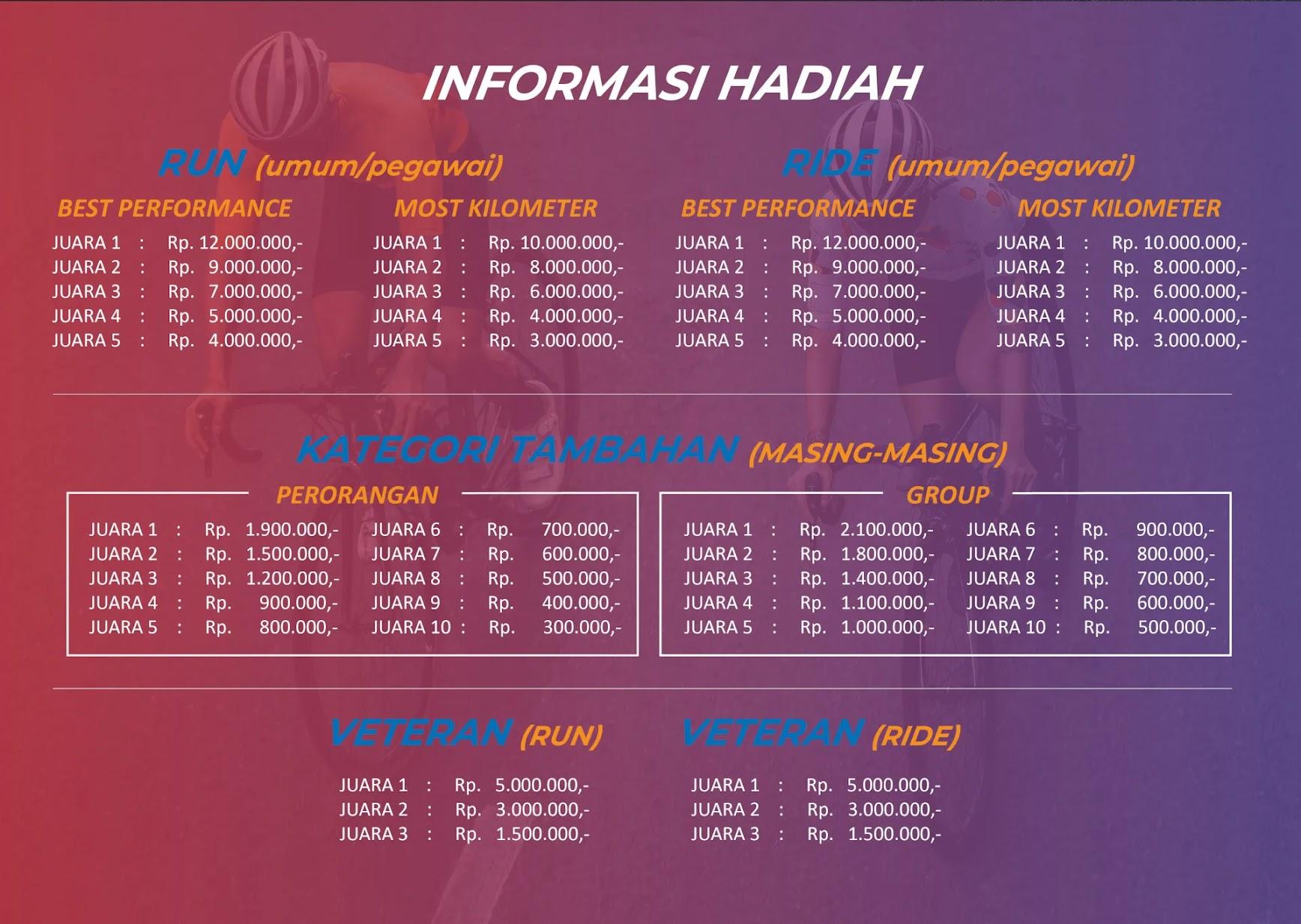 Hadiah � Port Virtual Run and Ride • 2021