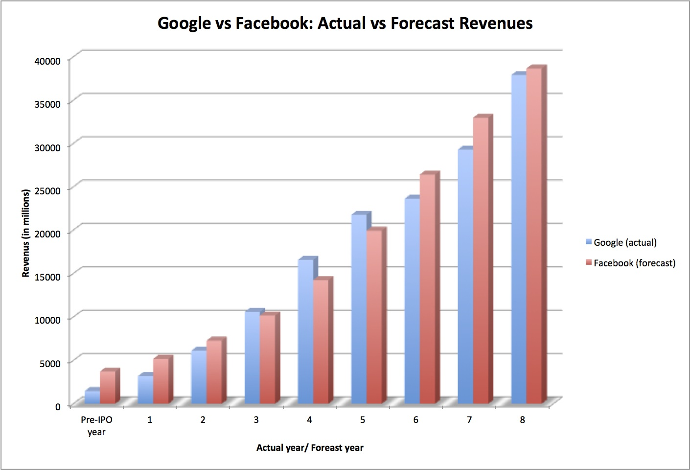 Musings on Markets: The IPO of the decade? My valuation of Facebook