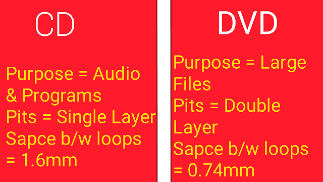 difference between pits of CD and DVD