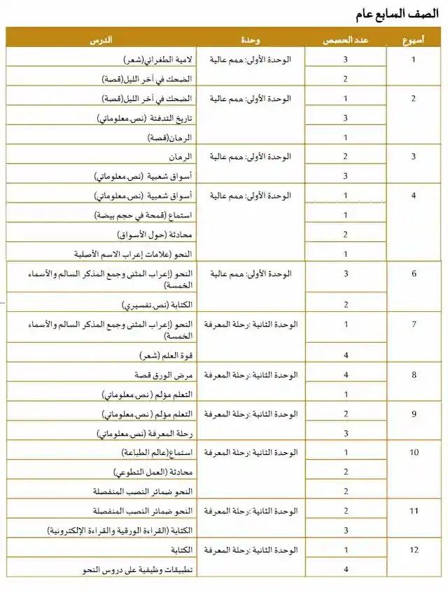 الخطة الفصلية لغة عربية للصف السابع الامارات الفصل الأول2020-2021