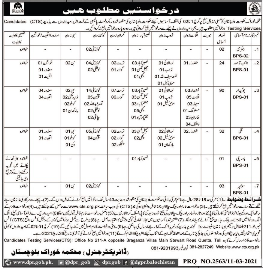 Food Department Jobs 2021 in Quetta Balochistan via CTS