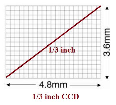 حساس الصورة CCD CMOS image Sensor