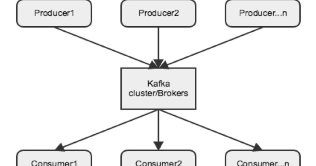 Naresh Blog: Kafka Performance Tuning
