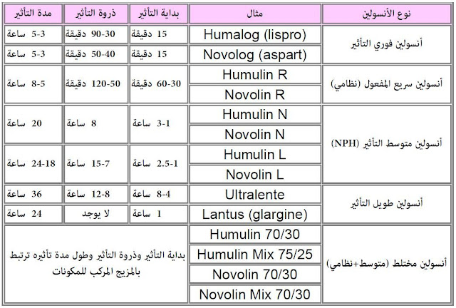 أنواع-الإنسولين-حسب-المفعول