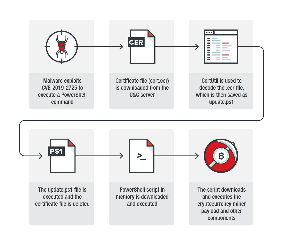 - oracle weblogic1 - Hackers Exploit Critical Oracle WebLogic Server Vulnerability