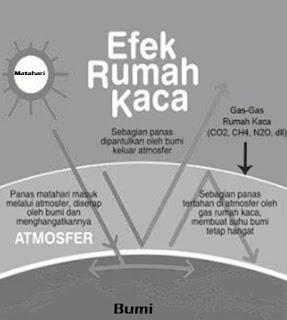 jelaskan dampak yang akan terjadi apabila tidak terdapat gas rumah kaca di atmosfer bumi