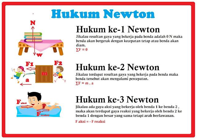 Hukum Newton I, II, III Konsep Gaya Dan Rumusnya