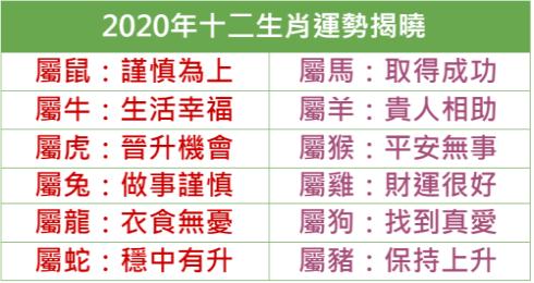 2020 運勢