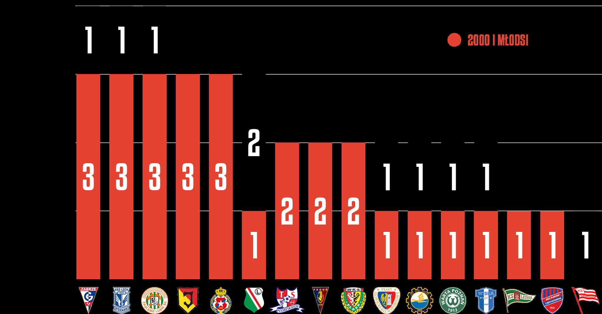 Młodzieżowcy w 22. kolejce PKO Ekstraklasy<br><br>Źródło: Opracowanie własne na podstawie ekstrastats.pl<br><br>graf. Bartosz Urban