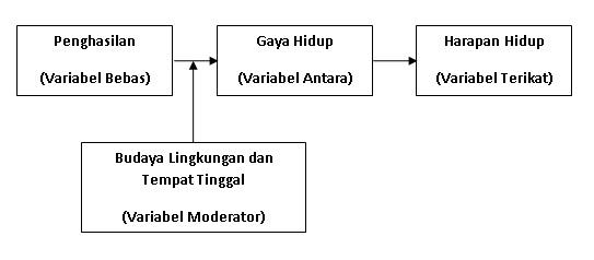 Metodologi Penelitian Kerangka Teoritis Dan Hipotesis