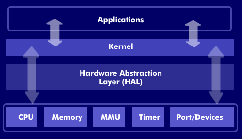 android ROM HAL,Audio and Bluetooth Architecture - How to
