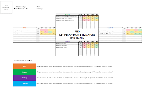 KPI Dashboard, PMO KPI Dashboard