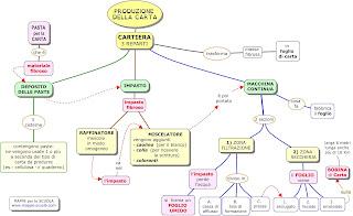 http://www.mappe-scuola.com/2012/03/la-fabbricazione-della-carta-la.html
