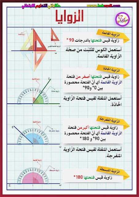 ملخص لأهم القواعد في الهندسة والعمليات الأربع في الرياضيات للمستوى الخامس والسادس في حلة رائعة