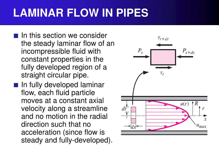 Definición gráfica explicativa del flujo laminar
