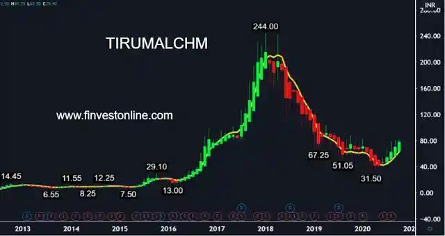 thirumalai chemical share price , finvestonline.com