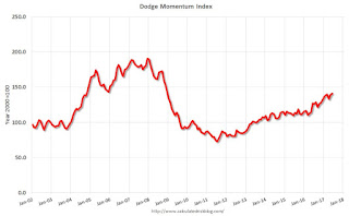 Dodge Momentum Index