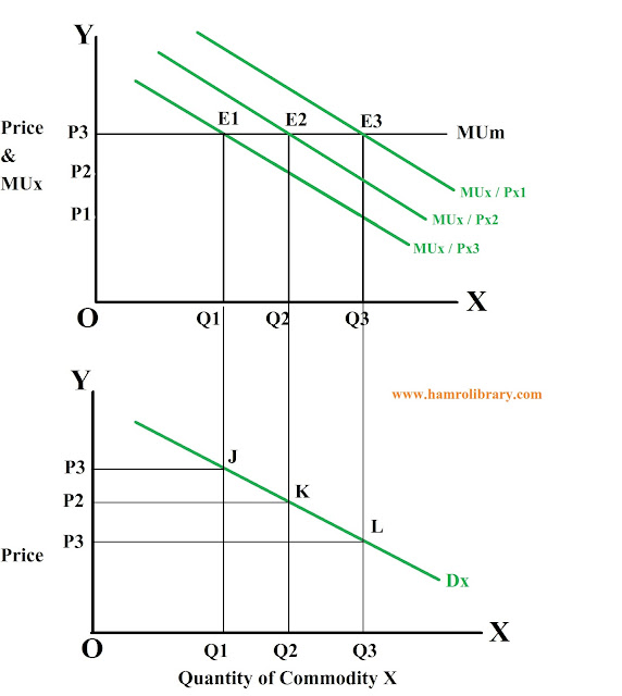 derivation-of-demand-curve-two-commodity-model