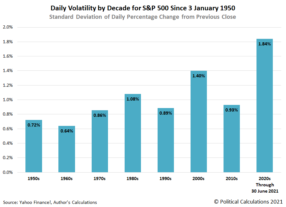 Daily Volatility by Decade for S&P 500, Standard Deviation of Daily Percentage Change from Previous Close, 3 January 1950 - 30 June 2021