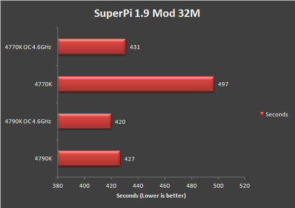Review: Intel Core i7 4790K Devil's Canyon CPU on Z87 Motherboard 28