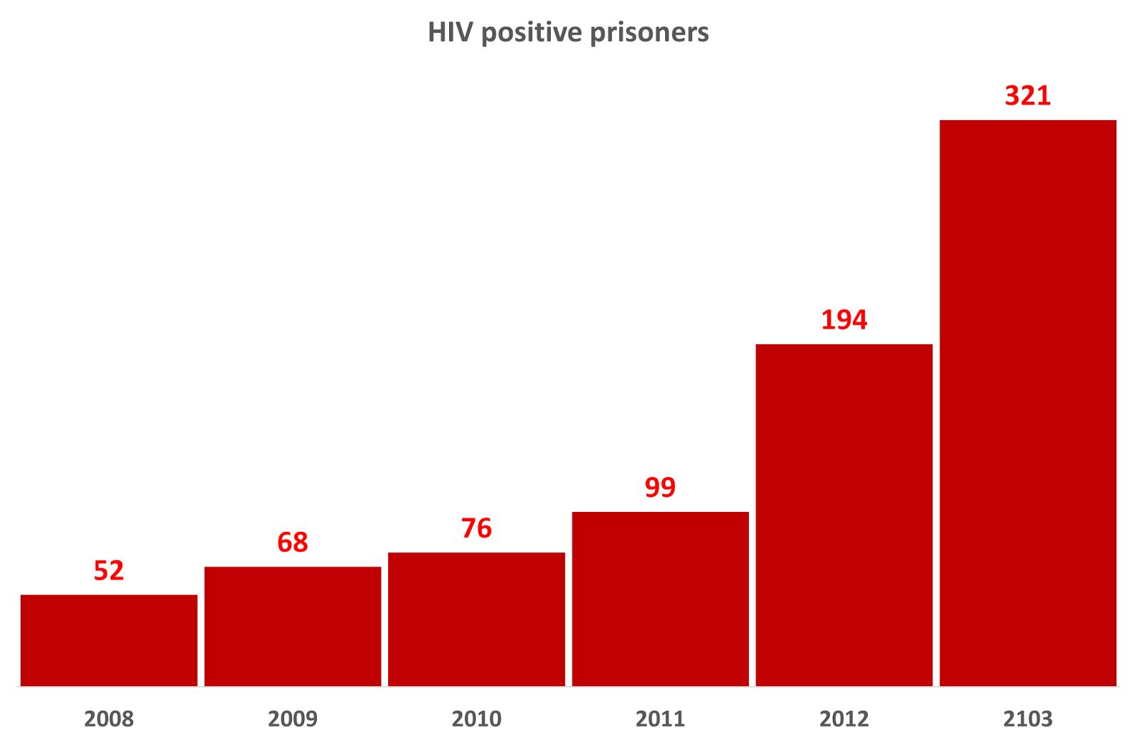 Hiv In Opkomst In Roemeense Gevangenissen Civil Liberties Union For Europe
