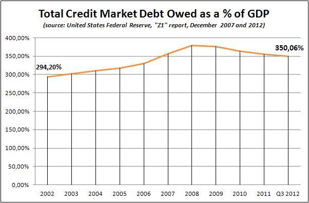The American Debt Explosion Yegor Perelygin Into The Future