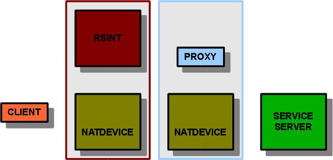BackProxy: Presentation of reverse proxy model