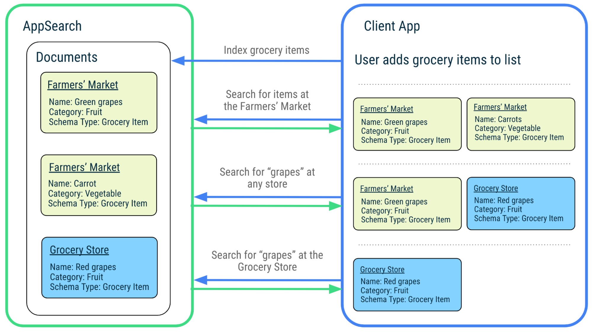 Diagram illustrating the indexing of grocery list items in AppSearch, and searching for those items later