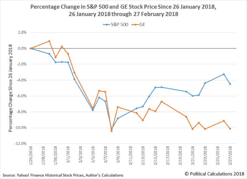GE vs the S&P 500: Percentage Change of Stock Prices Since 26 January 2018, Ending on 27 February 2018