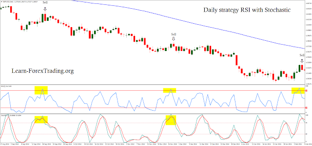 Daily strategy RSI with Stochastic