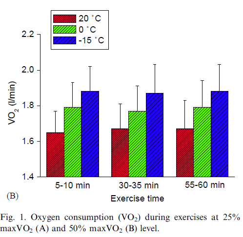 Muscle Oxygen Training: Cold weather exercise - dangers, issues